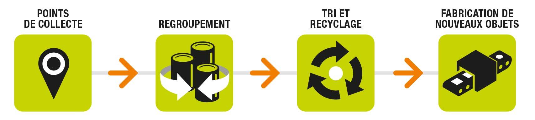 Recyclage batterie vélo électrique - Corépile